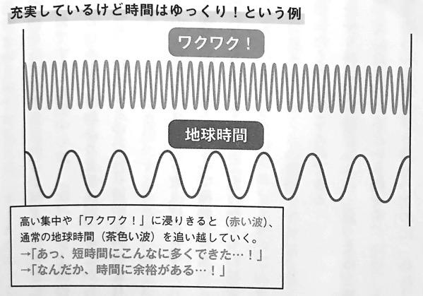 図11 充実しているけど時間はゆっくり という例 量子力学的 習慣術 第4章