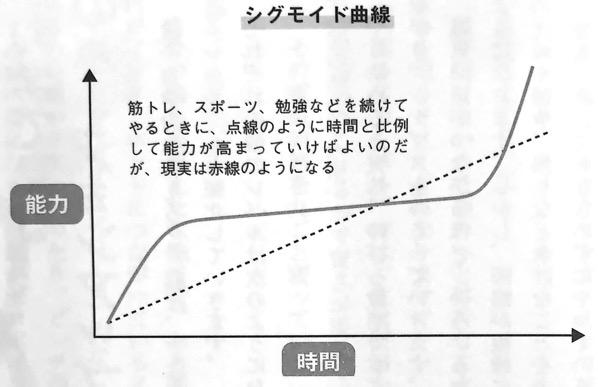 図2 シグモイド曲線 量子力学的 習慣術 第2章