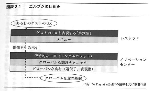 図3 1 エルブジの仕組み DXの思考法 第3章