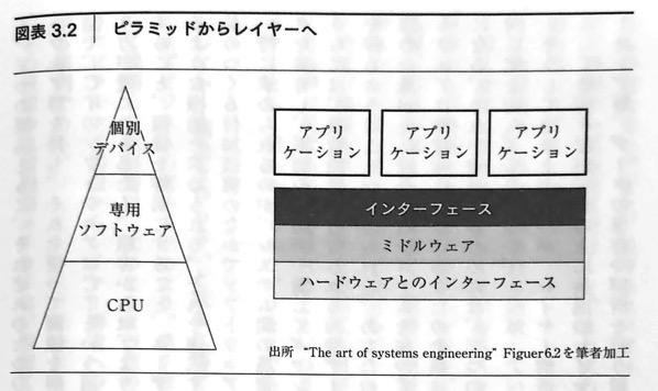 図3 2 ピラミッドからレイヤーへ DXの思考法 第3章