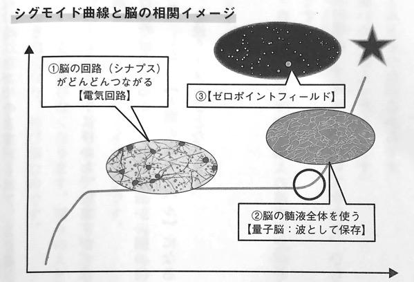 図4 シグモイド曲線と脳の相関イメージ 量子力学的 習慣術 第2章