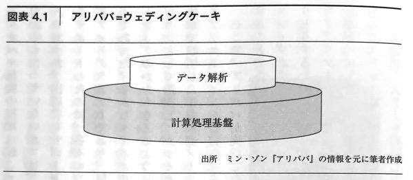 図4 1 アリババ=ウェディングケーキ DXの思考法 第4章