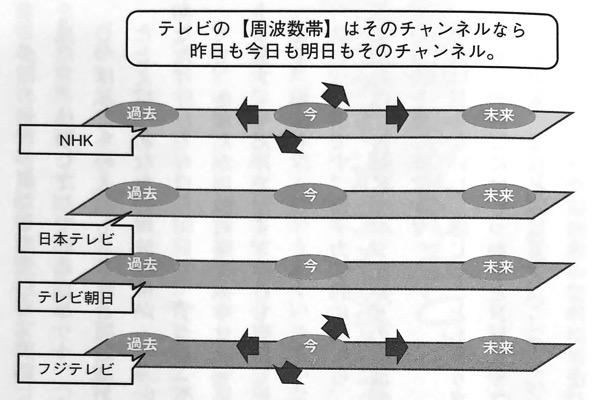 図5 テレビの 周波数帯 は 量子力学的 習慣術 第3章