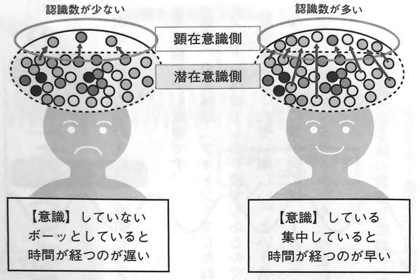 図6 脳は 認識した量 を 時間 としてカウントする 量子力学的 習慣術 第4章