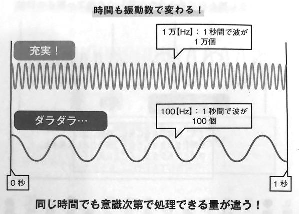 図7 時間も振動数で変わる 量子力学的 習慣術 第4章