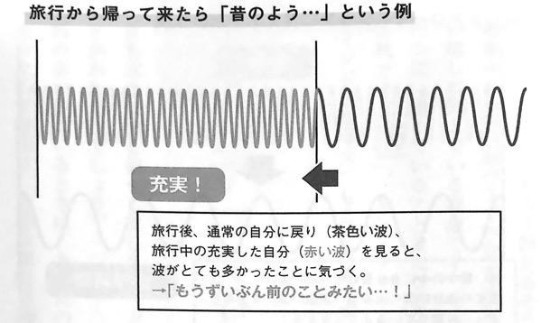 図9 旅行から帰って来たら 昔のよう という例 量子力学的 習慣術 第4章